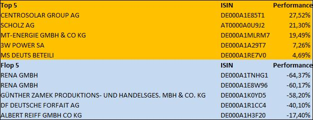 Top-Performer im Februar 2014: Centrosolar Group AG – Loser des Monats: Rena GmbH - MiBoX®-Report - Deutschlands aussagekräftigstes Barometer für den Markt der Mittelstandsanleihen: MiBoX® sackt von 96,16 auf 94,25 ab