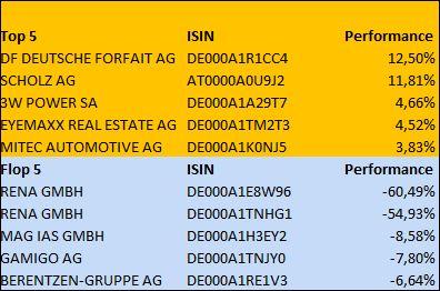 Mittelstandsanleihen-Index MiBoX® fällt leicht – Wochenrückblick – Gewinner: DF Deutsche Forfait AG - Loser: Rena GmbH