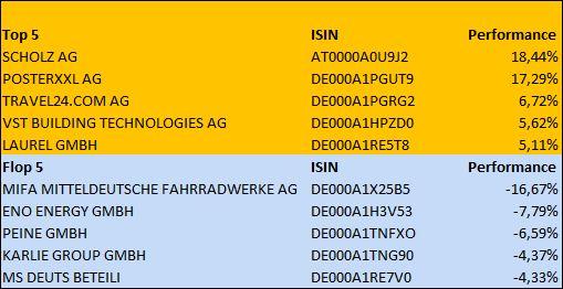 mibox_report_grafik_zweite_april-woche_14042014