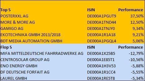 Für hochprozentige Mittelstandsanleihen ging es in der letzten Woche weiter bergauf - Winner: posterXXL AG – Loser: MIFA Mitteldeutsche Fahrradwerke AG