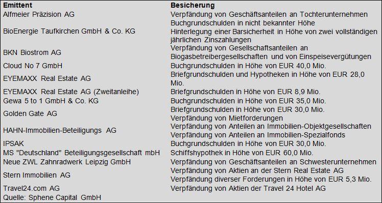 Peter Thilo Hasler, Analyst bei Sphene Capital GmbH Anleihen-Finder Mai 2014 Schutzregeln von AnleihenPeter Thilo Hasler, Analyst bei Sphene Capital GmbH Anleihen-Finder Mai 2014 Schutzregeln von Anleihen