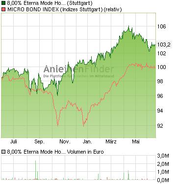chart_year_800EternaModeHolding1217aufFestzins