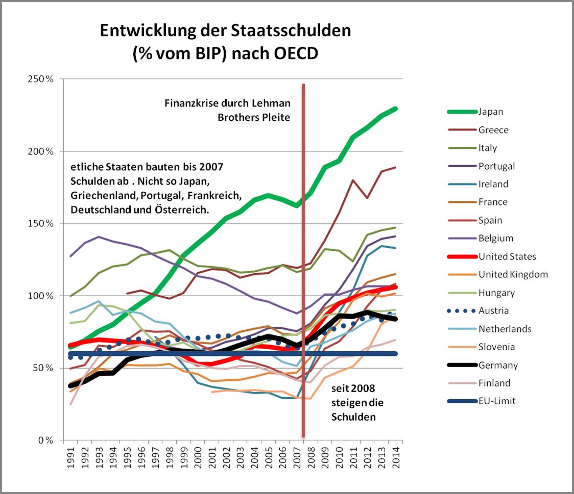 20150824_Staatsschulden-Entwicklung_Kolumne Friedrich