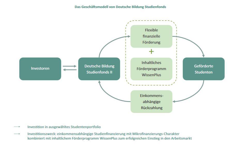 bildung_modell